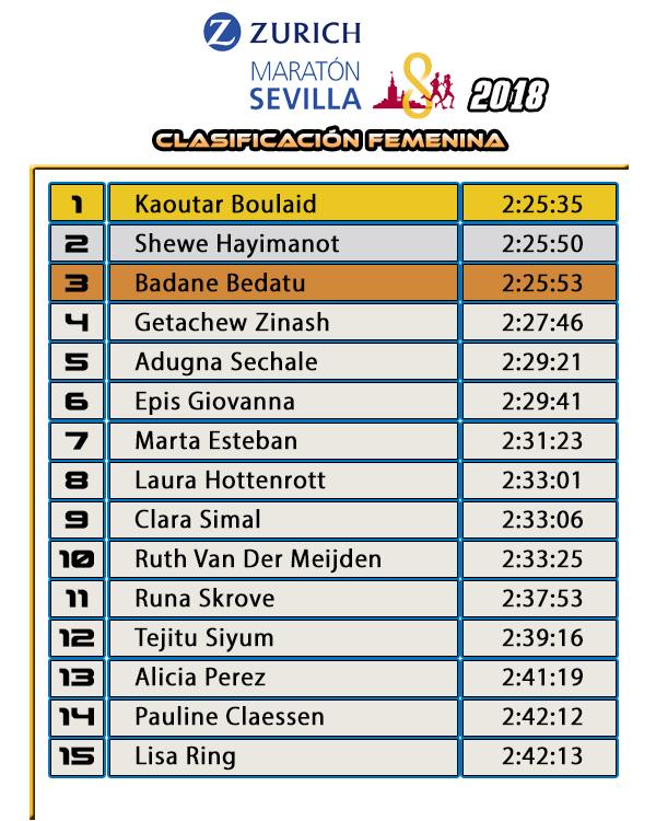 Clasificación Femenina Zurich Maratón de Sevilla 2018