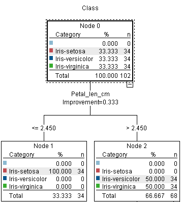 Introduction to Classification & Regression Trees (CART