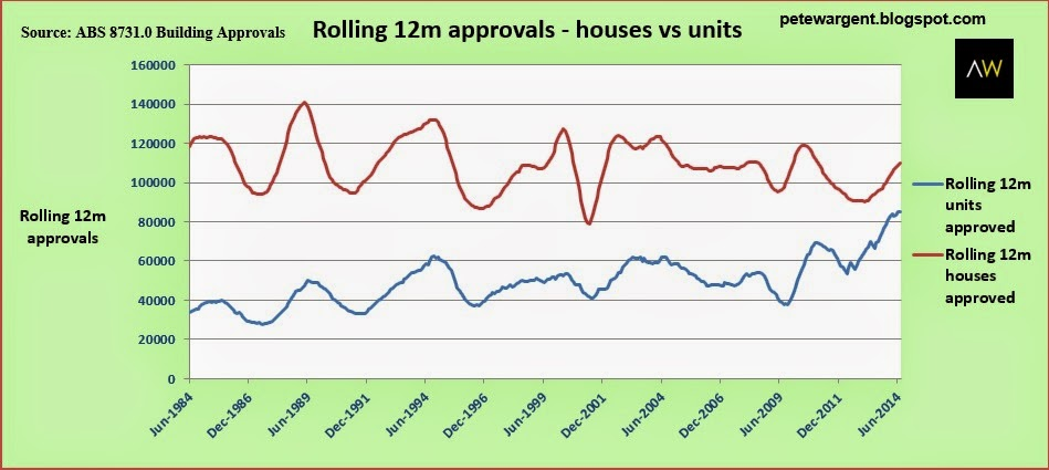 rollong 12m approvals