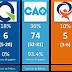 Est-ce que l'élection Québec 2018 est déjà décidée?