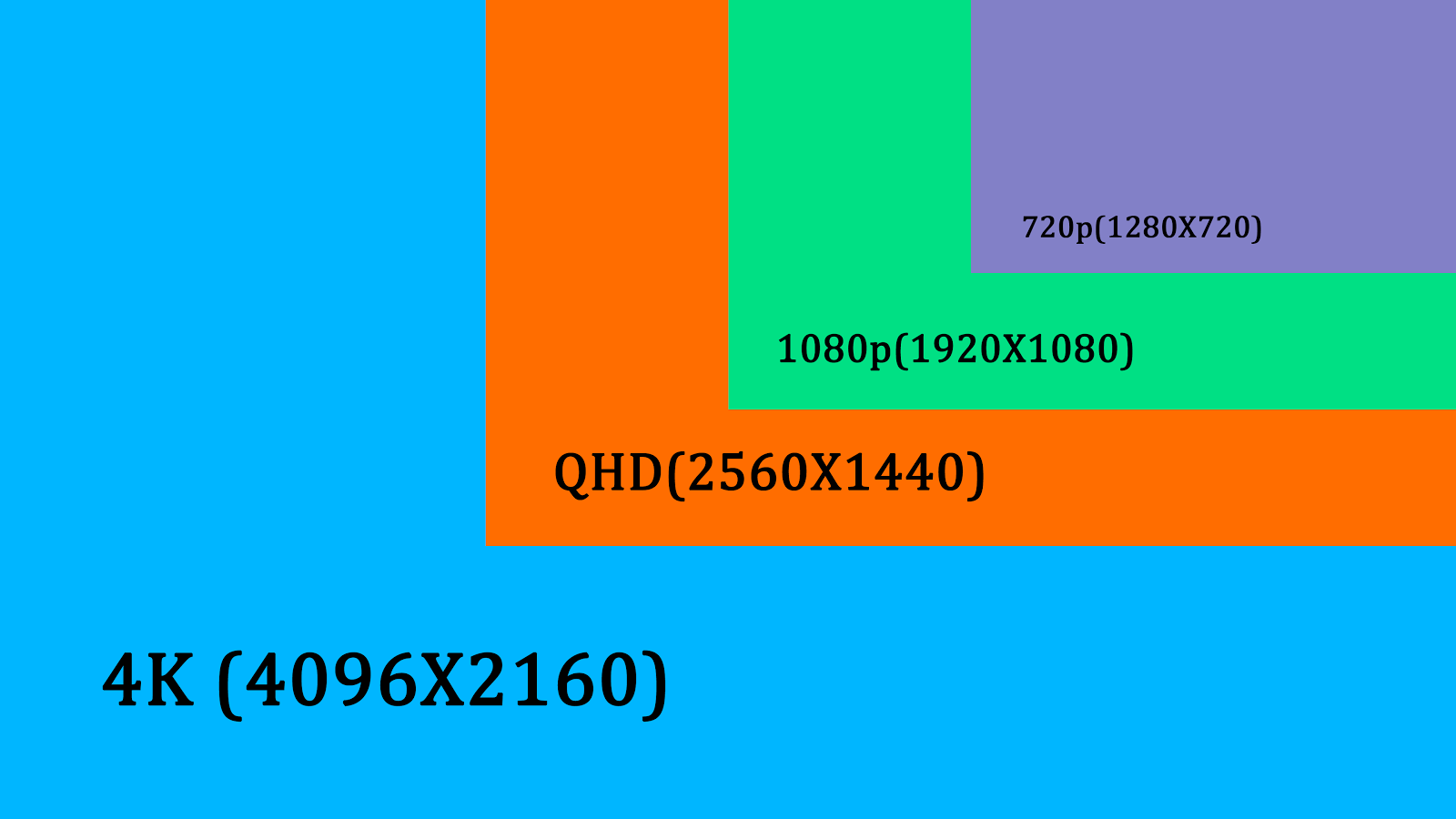"""1366x368 Resolution Vs 1600x900: More Than Just A """"BLOG"""": What Is Screen Rsolution? 4k? QHD"""