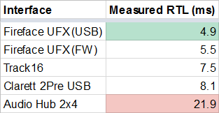Comparing USB Audio Interface Latency on Windows 10