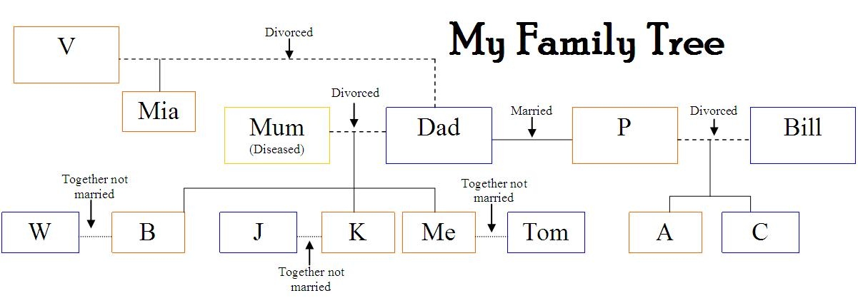 Mind Game My Family Tree
