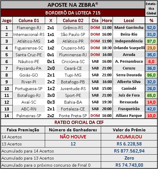 LOTECA 715 - RESULTADOS / RATEIO OFICIAL 02