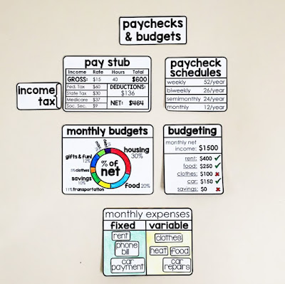 Financial Literacy Word Wall - pay stub, paycheck schedules, monthly budgets, fixed and variable expenses. Did you know 10% of our net monthly income should go to savings?