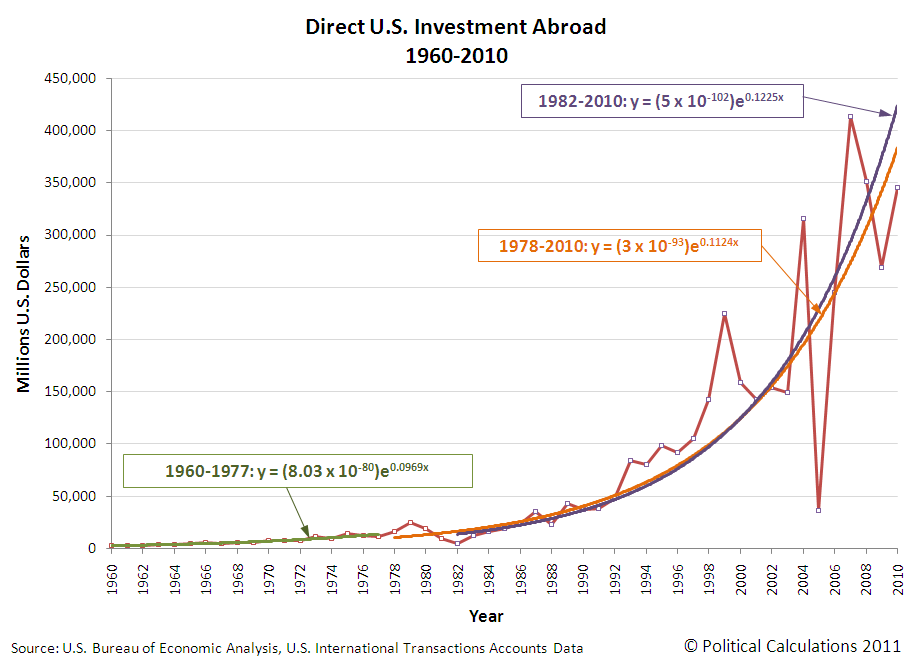 Direct U.S. Investment Abroad, 1960-2010