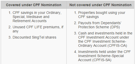 5 Things About Cpf Nomination Of Your Cpf Monies