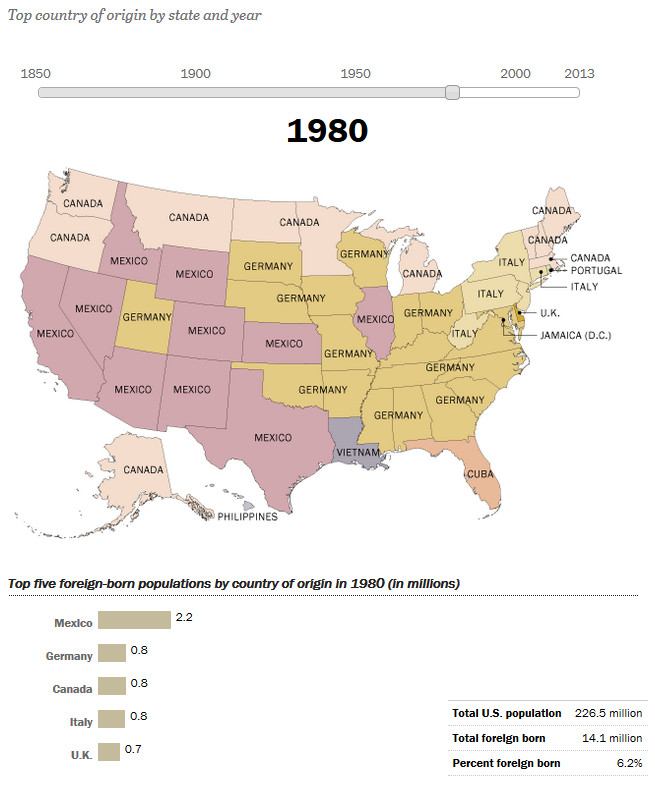 How America's Source of Immigrants Has Changed in the States: 1980
