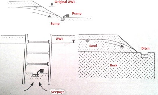 Dewatering using open ditches and sumps