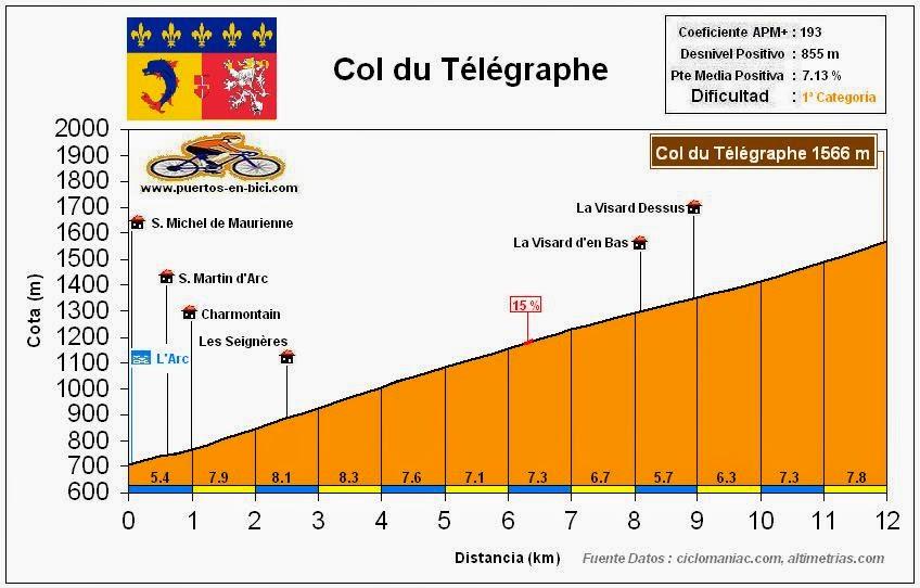 Altimetría Perfil Col du Telegraphe