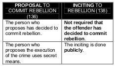 proposal to commit rebellion