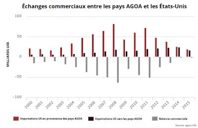 Madagascar : hausse de production de 130% sur le marché de l'AGOA