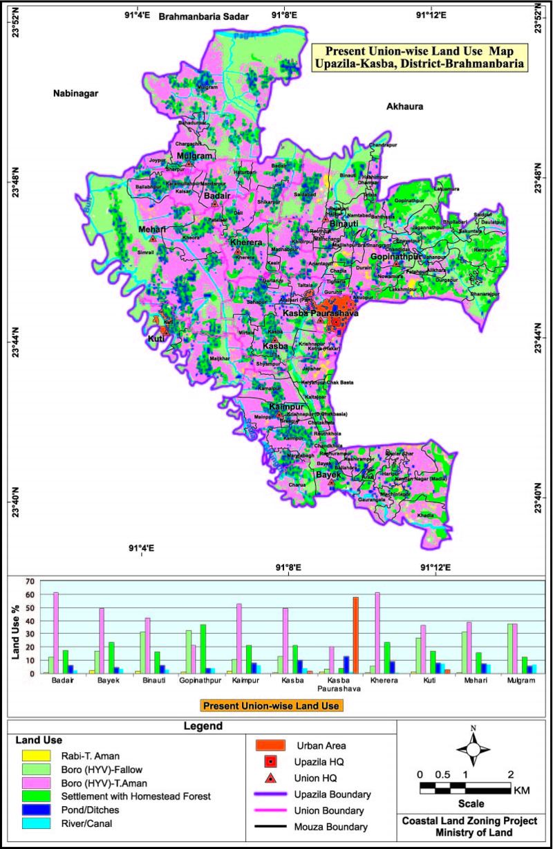 Kasba Upazila Land Use Mouza Map Brahmanbaria District Bangladesh