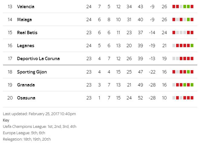 La liga table standings 2017 life time - La liga latest results and table ...