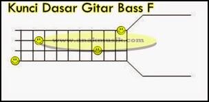 Kunci Gitar Bass F
