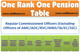 orop-table-regular-commissioned-officer