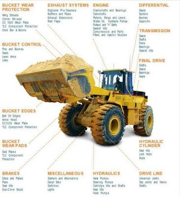 bagian-bagian wheel loader