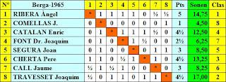 Cuadro de clasificación según sorteo inicial del VI Torneo Cerrado de Ajedrez Berga 1965