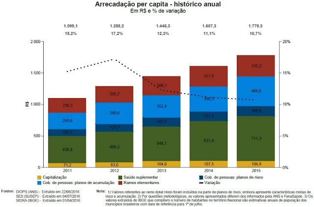 mercado de seguros - arrecadação per capta