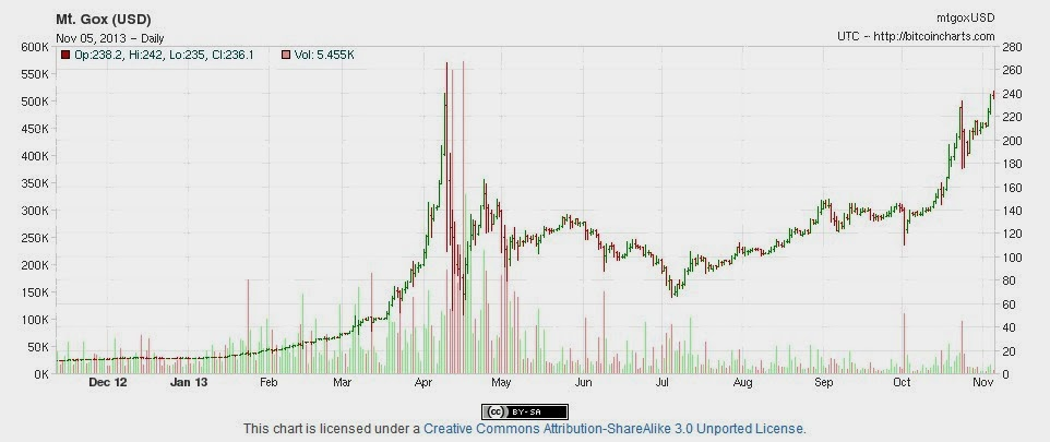 Bitcoin Mt. Gox USD price chart