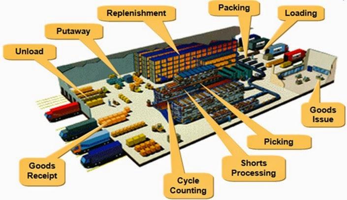 Best Practices Warehouse Putaway