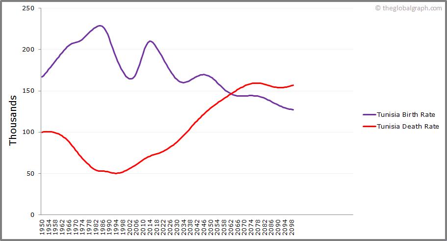 Tunisia  Birth and Death Rate
