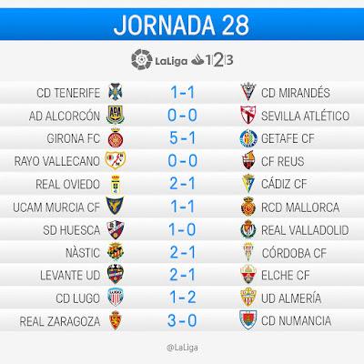 LaLiga 1|2|3 2016-2017: Jornada 28