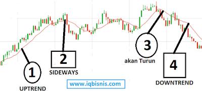 strategi trading menggunakan indikator paling akurat