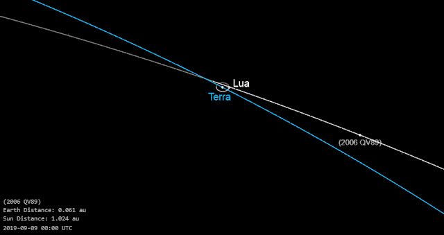 Asteroide 2006 QV89 - maxima aproximação com a Terra - orbita
