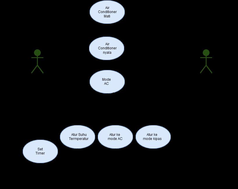Isi hati 2016 sedangkan pengertian dari use case sendiri adalah layanan atau fungsi fungsi yang tersedia pada sistem untuk penggunannya contoh usecase diagram pada ac ccuart Choice Image