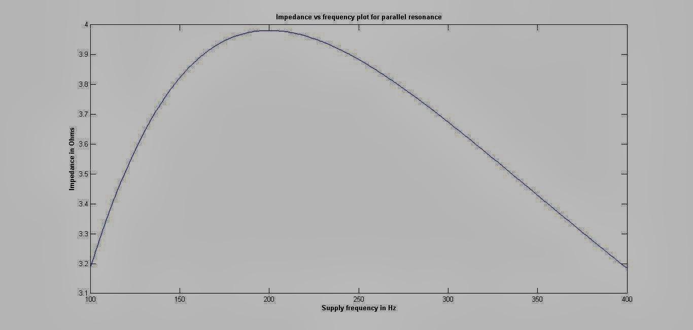 akt: Series and parallel resonance response