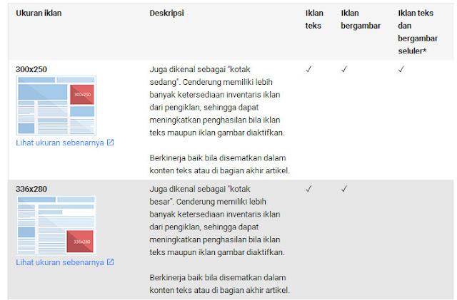 Cara Memilih Template Yang Bagus Untuk Daftar Google Adsense Full Approve