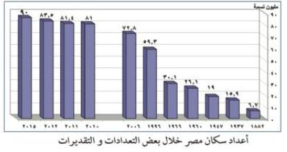 نمو وتركيب سكان مصر: 2017
