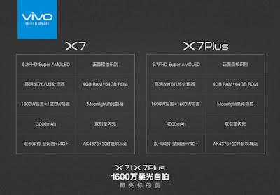 Specs Comparison - vivo X7 VS X7 Plus
