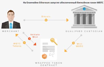 На блокчейне Ethereum запустят обеспеченный биткойном токен WBTC