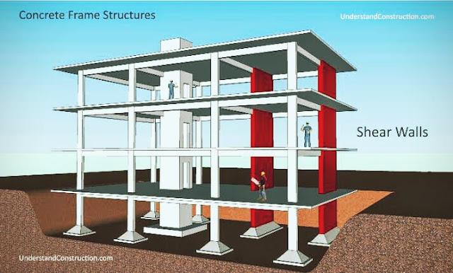 Perencanaan Bangunan Tinggi Tahan Gempa dengan Struktur Dinding Geser