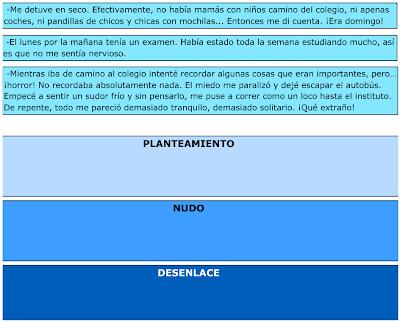 http://www.primerodecarlos.com/TERCERO_PRIMARIA/archivos/Anaya3Lengua/9/act_02.swf