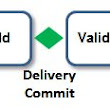 Phase Gate Project Lifecycle