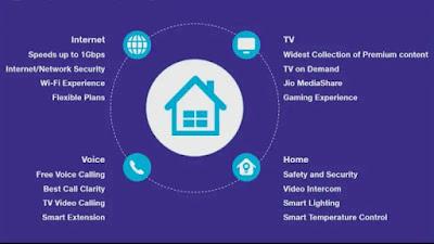 Reliance Jio Triple play plan GigaFiber broadband