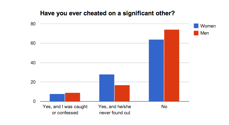 Survey Says: Can You Trust the Cheater? | Life, Laughter, and Love