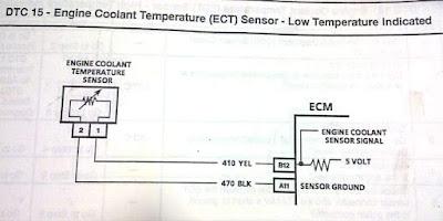 Cara kerja sensor ect, DTC 15, error ect sensor opel chevrolet blazer.