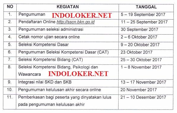 CPNS Periode 2 Bukan tanggal 5 September, Ini Informasinya!