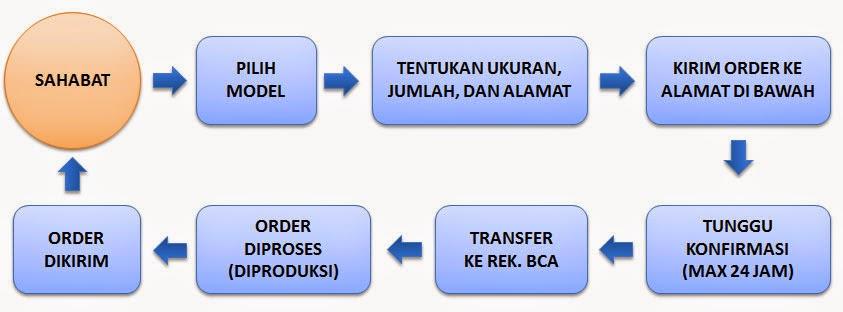 Order Iket dan Pangsi