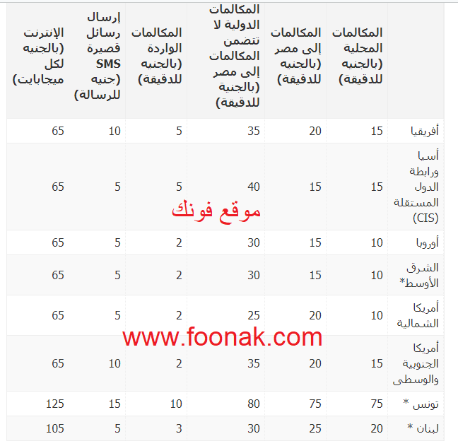 اسعار تجوال الشركة المصرية للإتصالات - موقع فونك