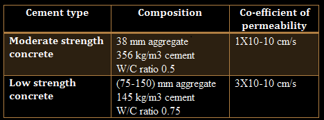 permeability co-efficient of different concrete