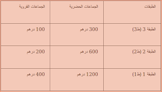 دليل المقاول الذاتي نظام المقاول الذاتي بالمغرب