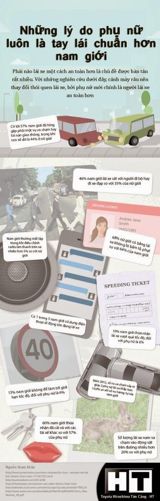 [Infographic] 10 lý do phụ nữ luôn lái xe an toàn hơn nam giới