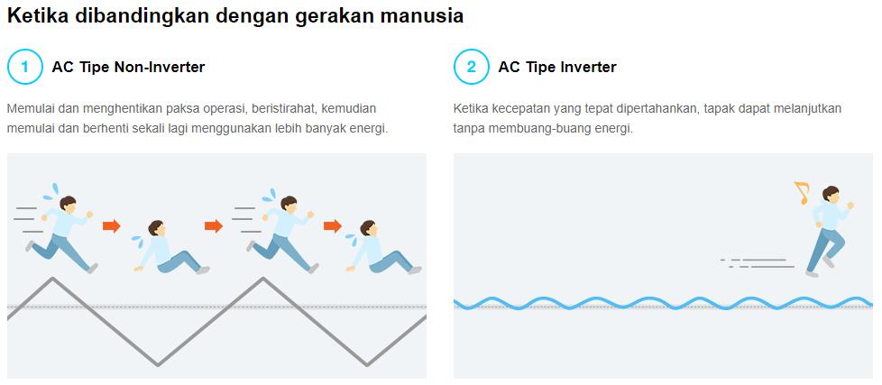 Analogi Teknologi Inverter