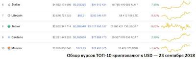 Обзор курсов ТОП-10 криптовалют к USD — 23 сентября 2018