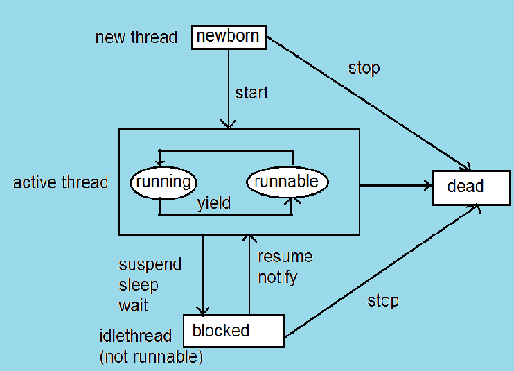 explain life cycle of threads in java computers professor